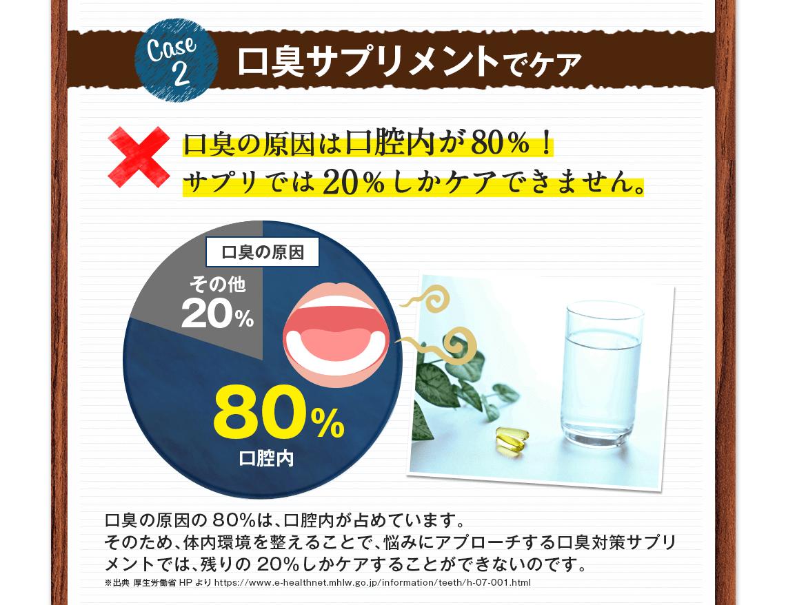 口臭の原因は口腔内が80%!サプリでは20%しかケアできません。