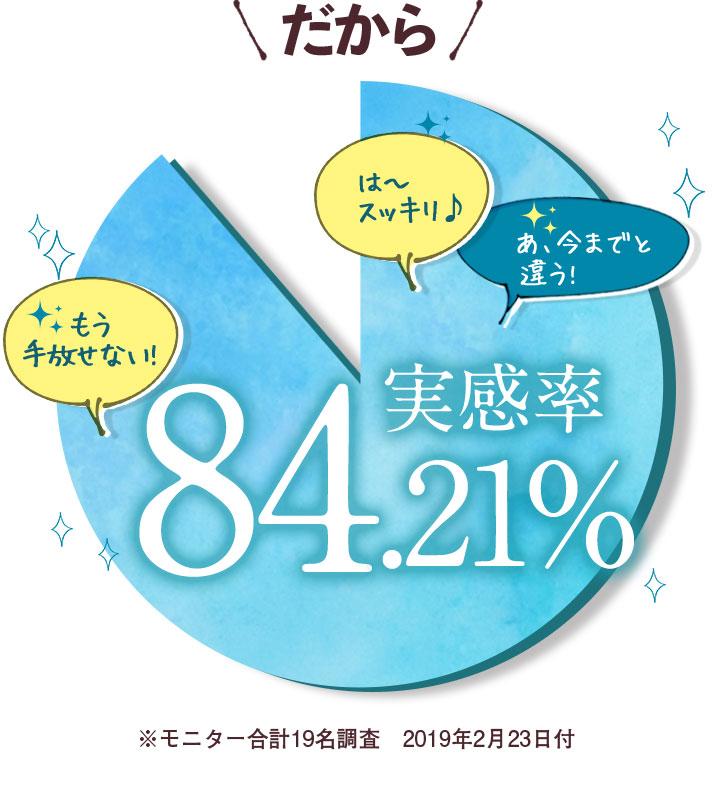 だから 実感率84.21% ※モニター合計19名調査 2019年2月23日付